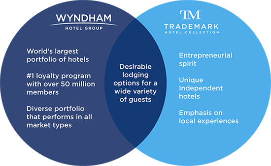 Wyndham & Trademark - Desirable lodging options for a wide variety of guests!
